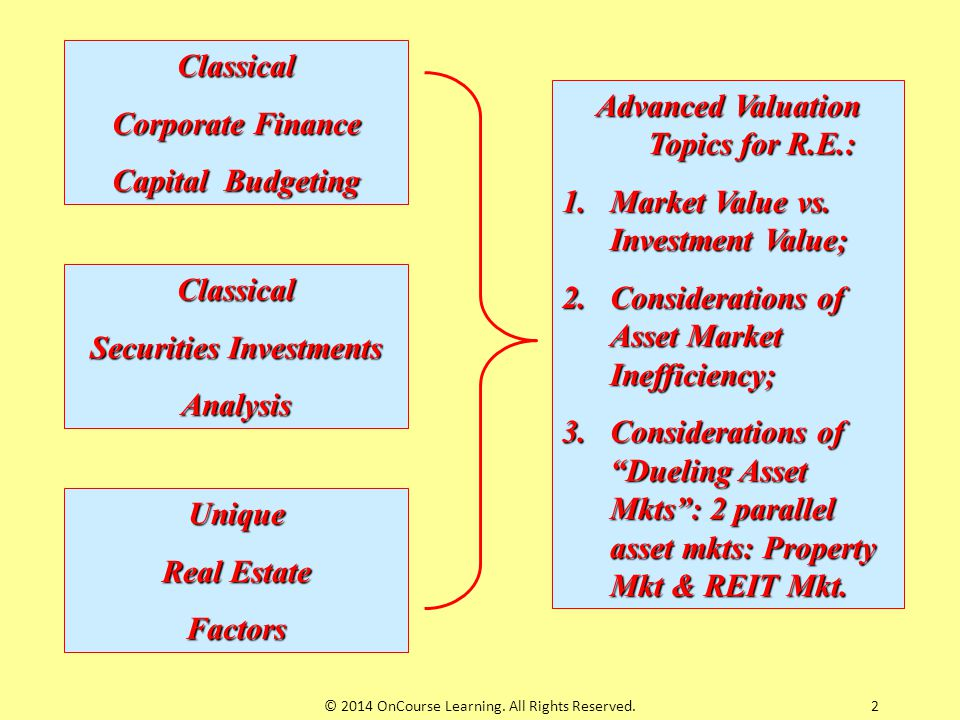 Advanced Valuation Topics for R.E.: Securities Investments