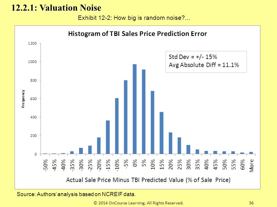 12.2.1: Valuation Noise Exhibit 12-2: How big is random noise ...