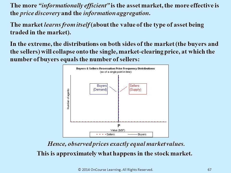 This is approximately what happens in the stock market.