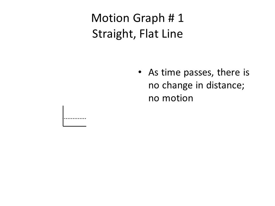 Motion Graph # 1 Straight, Flat Line