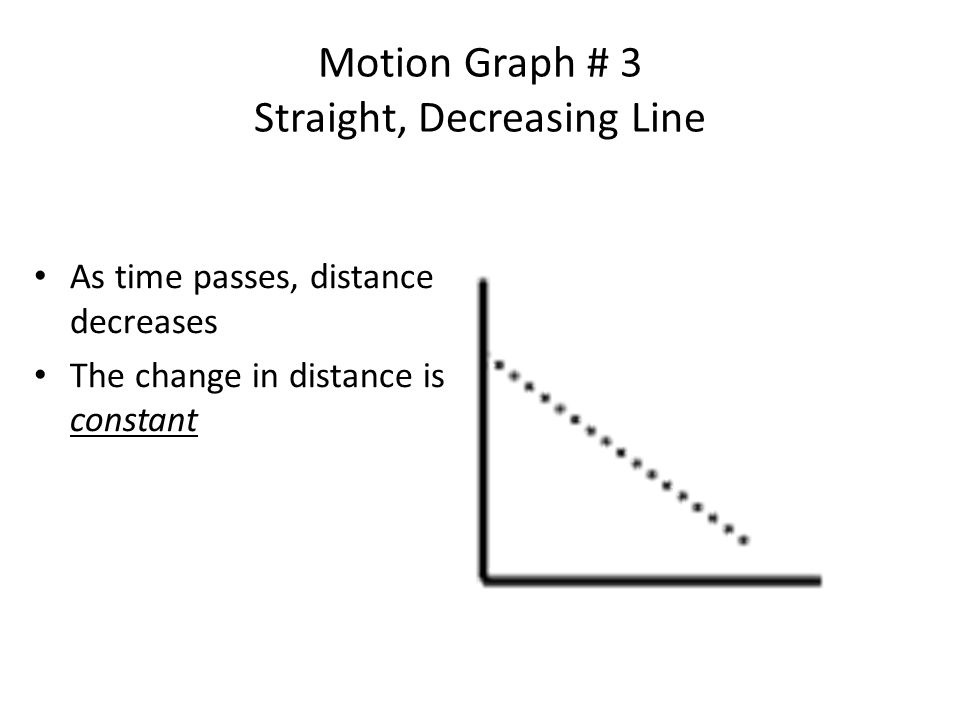 Motion Graph # 3 Straight, Decreasing Line