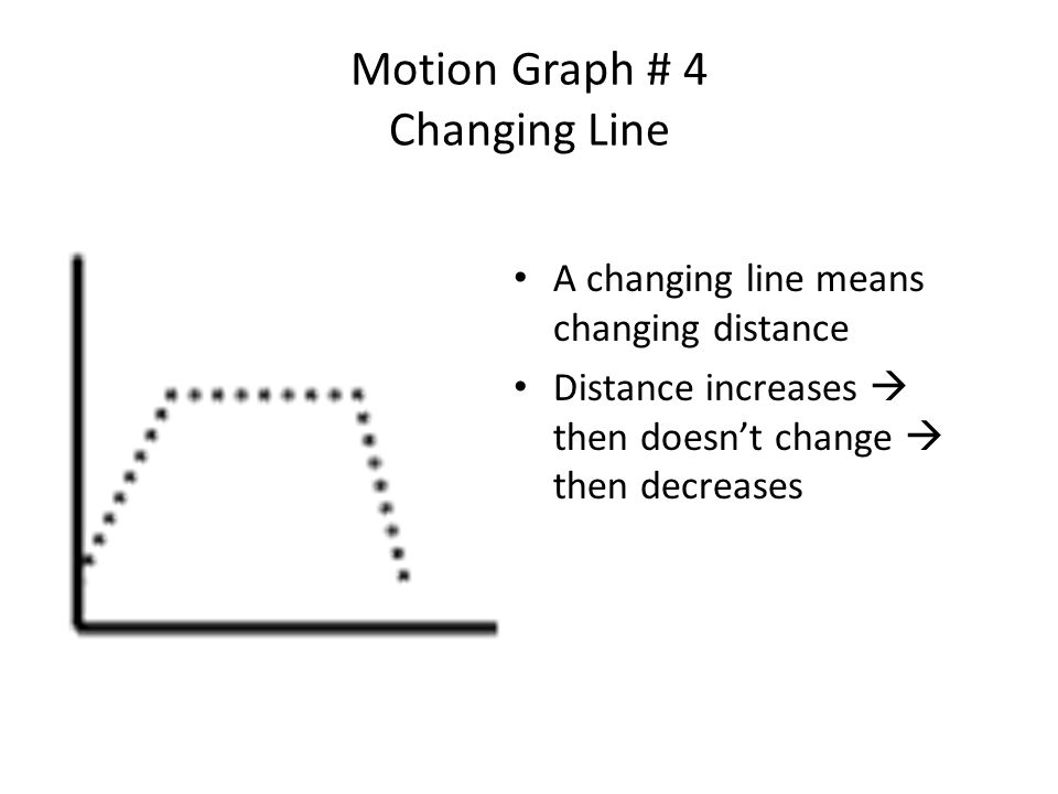 Motion Graph # 4 Changing Line