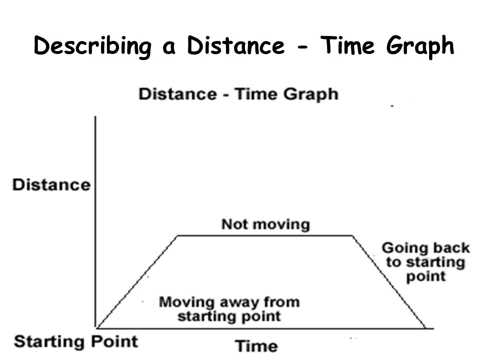 Describing a Distance - Time Graph