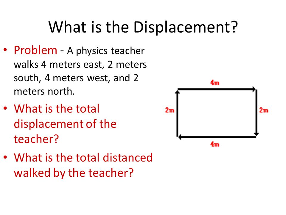 What is the Displacement