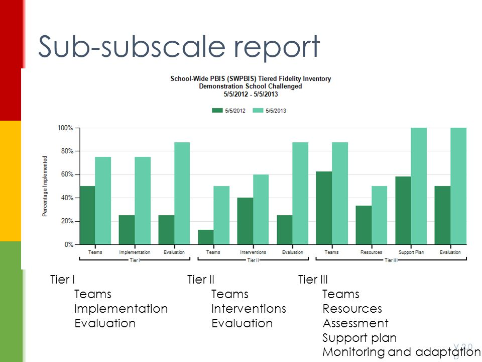 Sub-subscale report Tier I Teams Implementation Evaluation Tier II