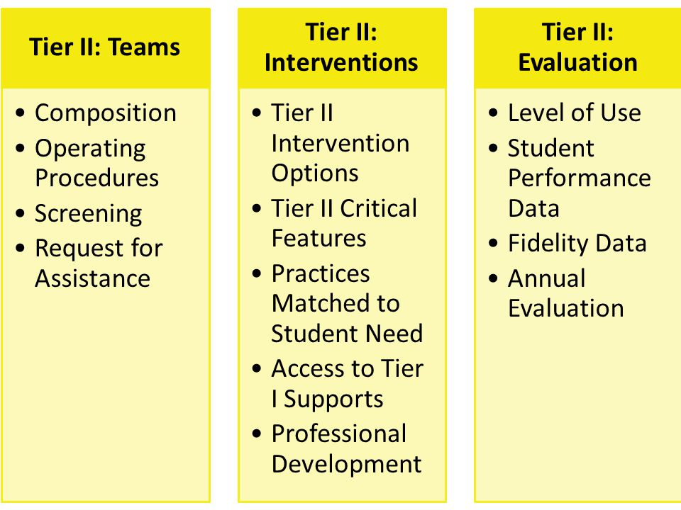 Tier II: Interventions