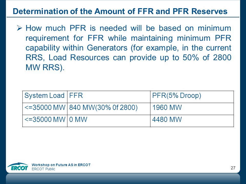 Determination of the Amount of FFR and PFR Reserves