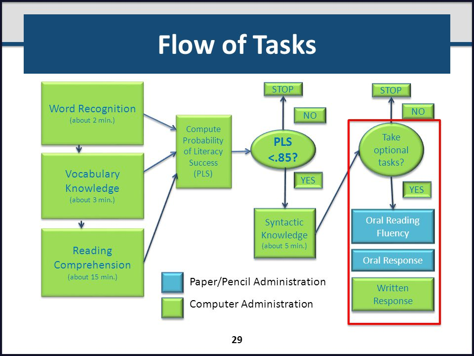 Flow of Tasks PLS <.85 Word Recognition Vocabulary Knowledge