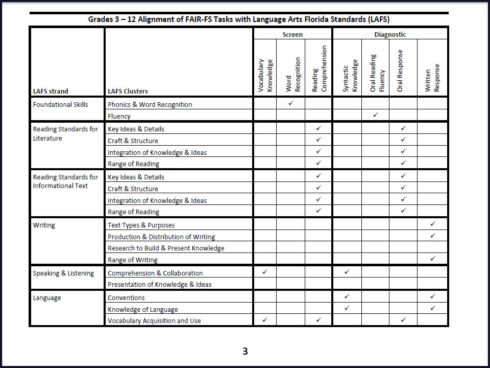 Presenter: This chart demonstrates how the task items are aligned to the Florida standards. FAIR-FS Train-the-Trainer July 2014.
