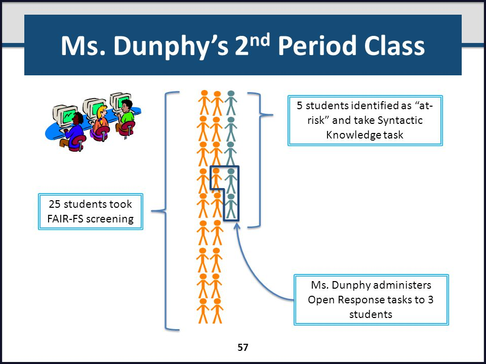 Ms. Dunphy's 2nd Period Class
