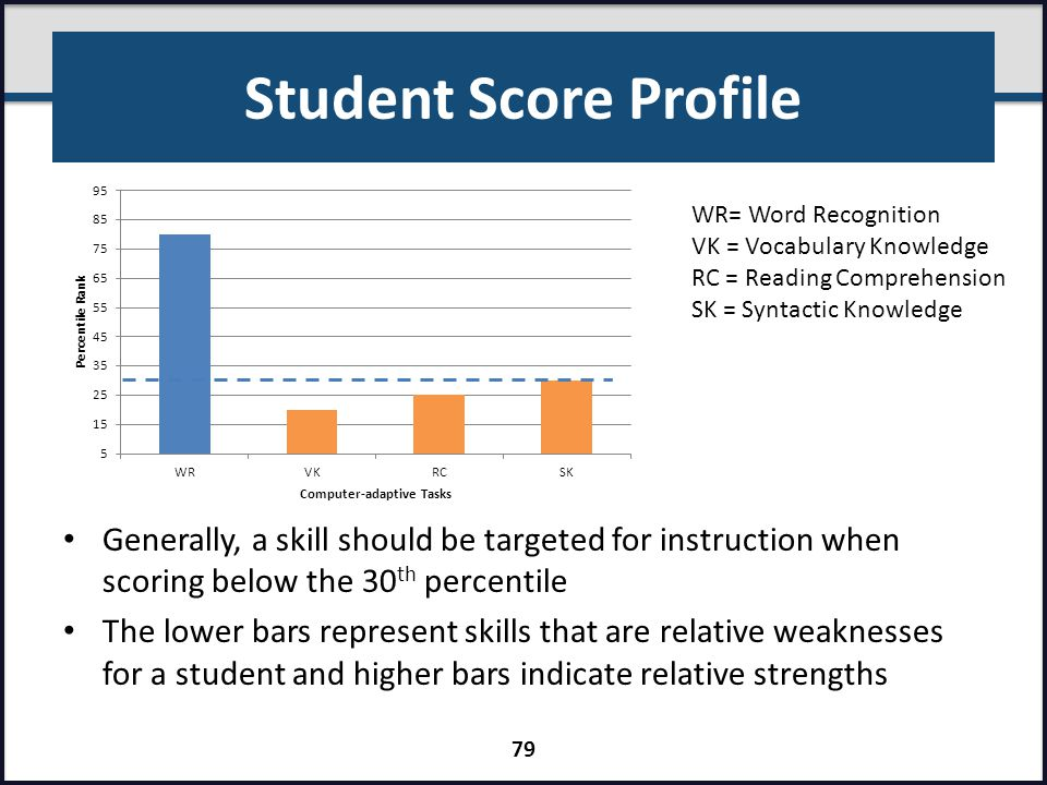 Student Score Profile WR= Word Recognition. VK = Vocabulary Knowledge. RC = Reading Comprehension.