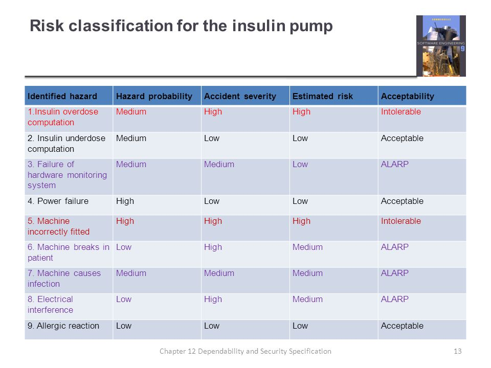 Risk classification for the insulin pump