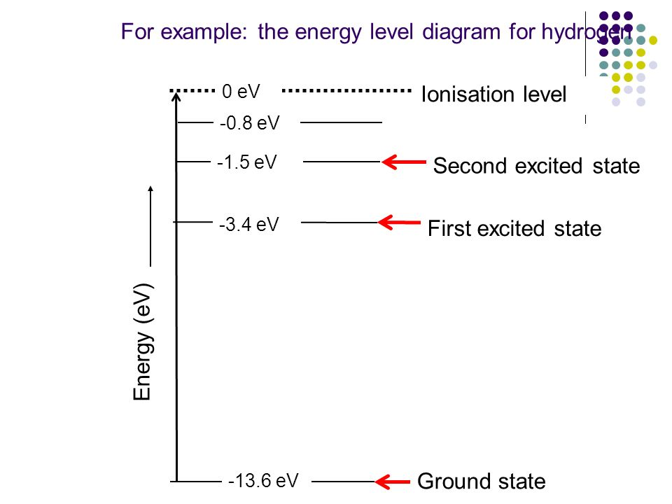 For example: the energy level diagram for hydrogen