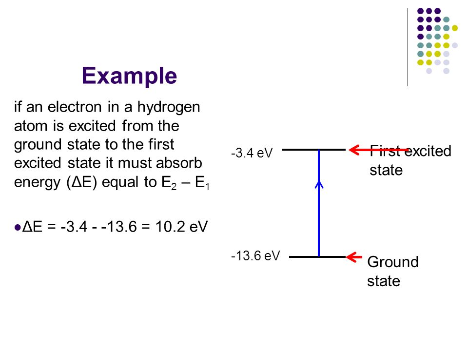Example if an electron in a hydrogen atom is excited from the ground state to the first excited state it must absorb energy (ΔE) equal to E2 – E1.