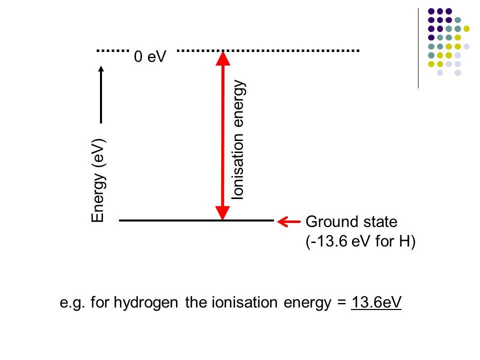 Ionisation energy Energy (eV) Ground state. (-13.6 eV for H) 0 eV.