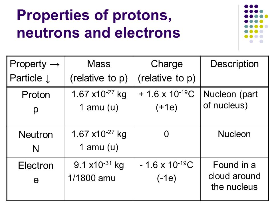 Properties of protons, neutrons and electrons