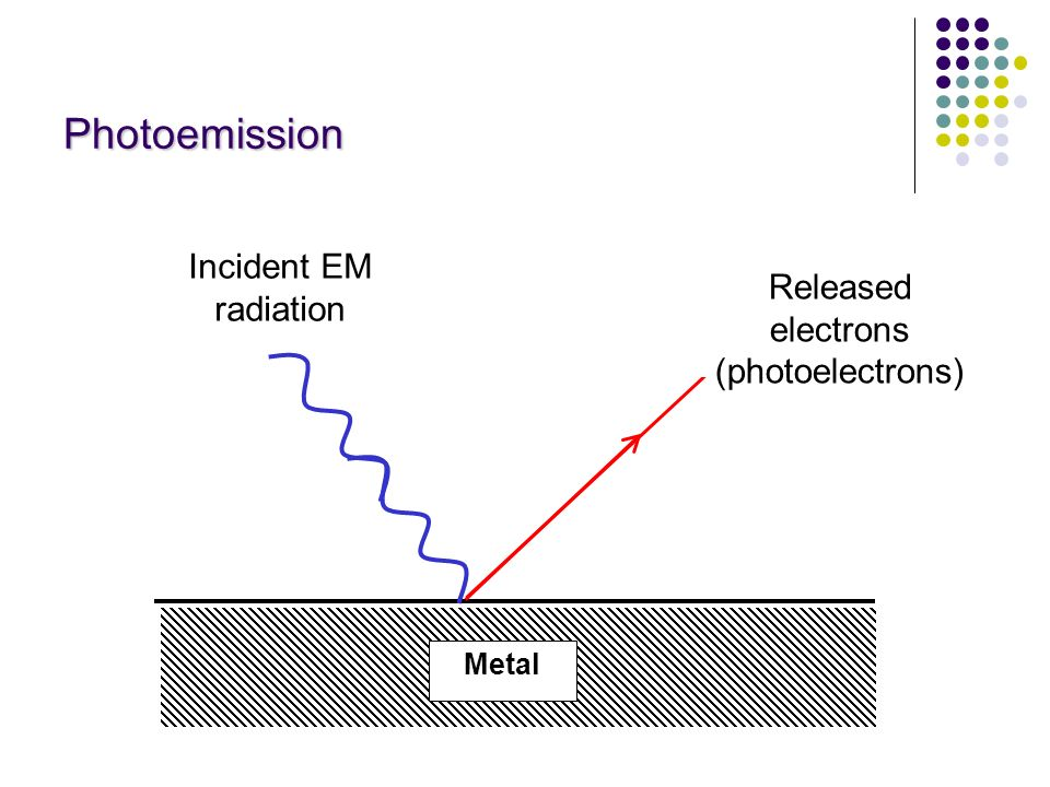Photoemission Incident EM radiation Released electrons