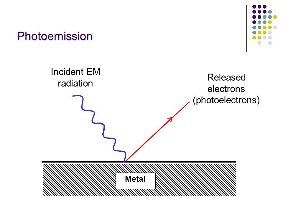 Photoemission Incident EM radiation Released electrons