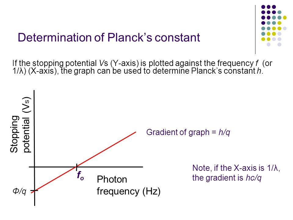 Determination of Planck's constant