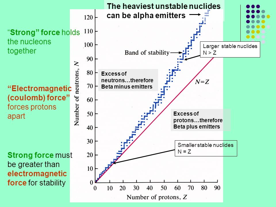 The heaviest unstable nuclides can be alpha emitters