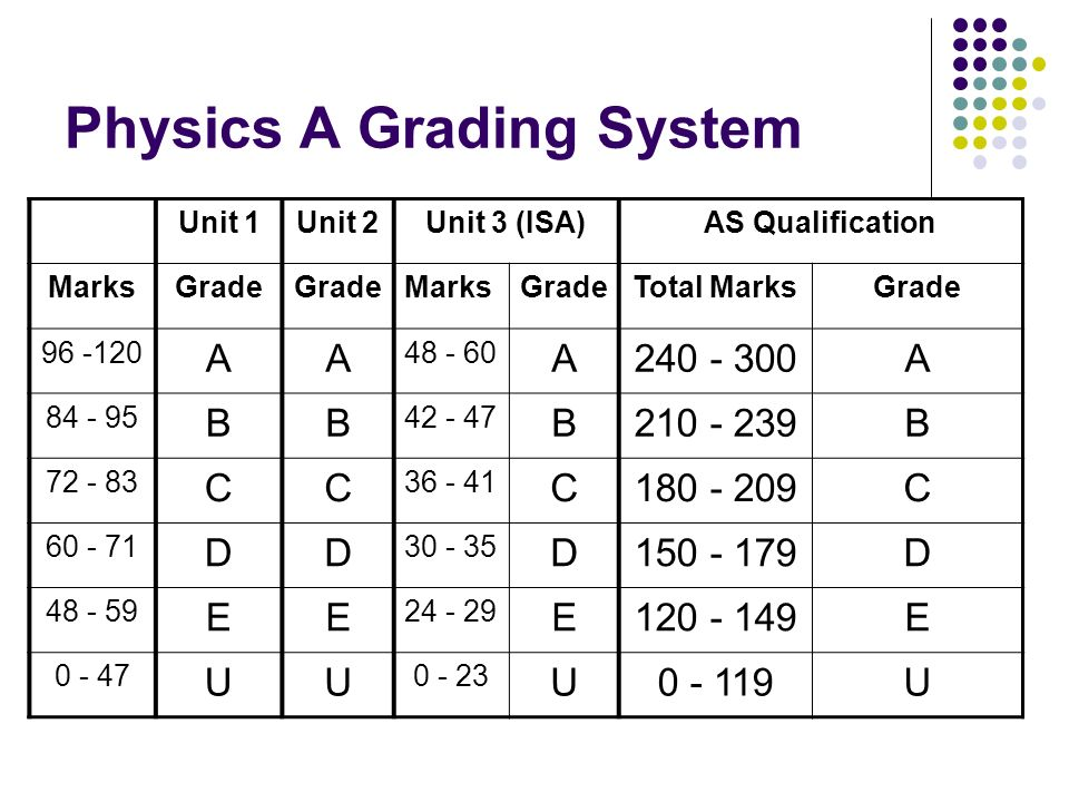 Physics A Grading System