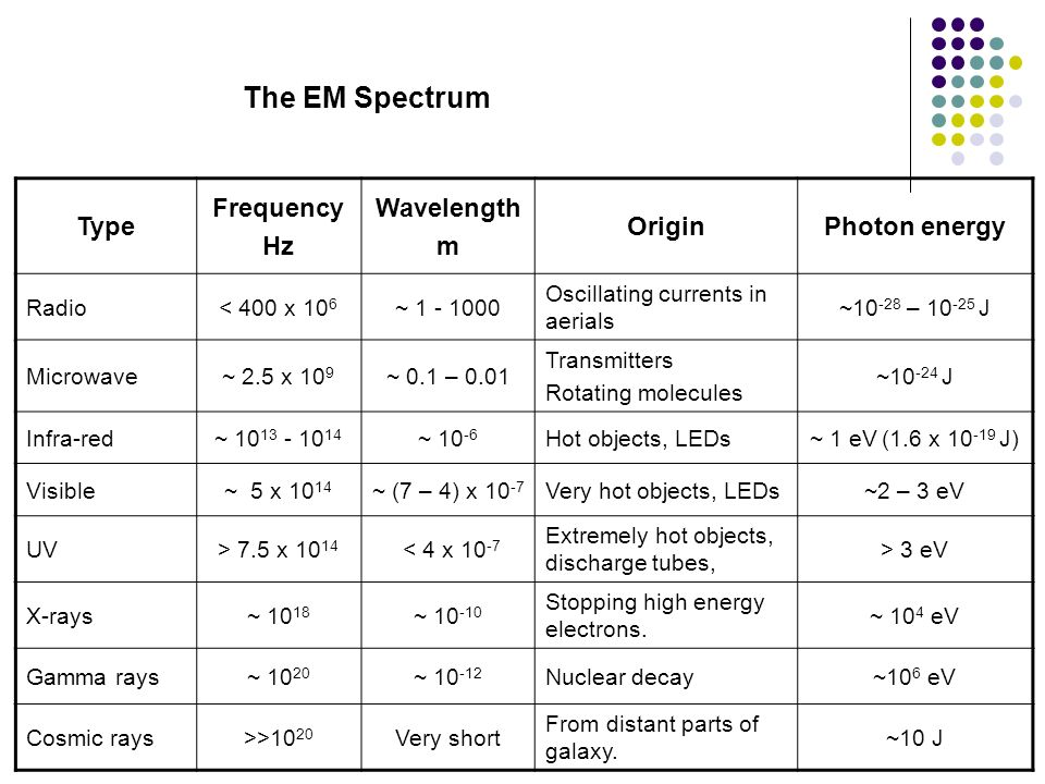 The EM Spectrum Type Frequency Hz Wavelength m Origin Photon energy