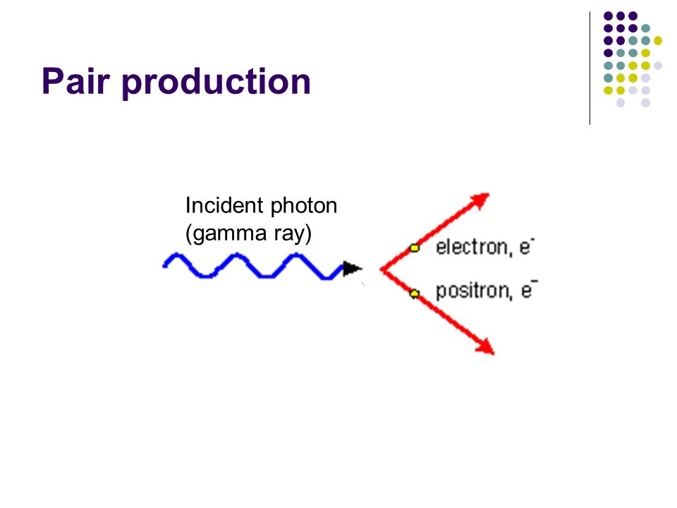 Pair production Incident photon (gamma ray)