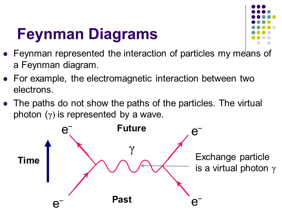 Feynman Diagrams Feynman represented the interaction of particles my means of a Feynman diagram.
