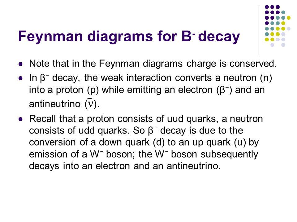 Feynman diagrams for B- decay