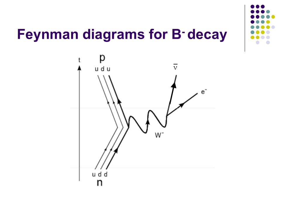 Feynman diagrams for B- decay