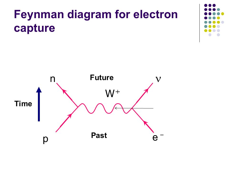 Feynman diagram for electron capture