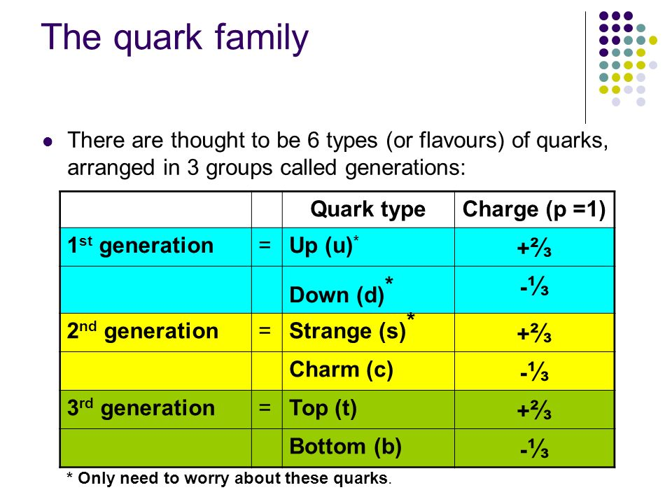 The quark family There are thought to be 6 types (or flavours) of quarks, arranged in 3 groups called generations: