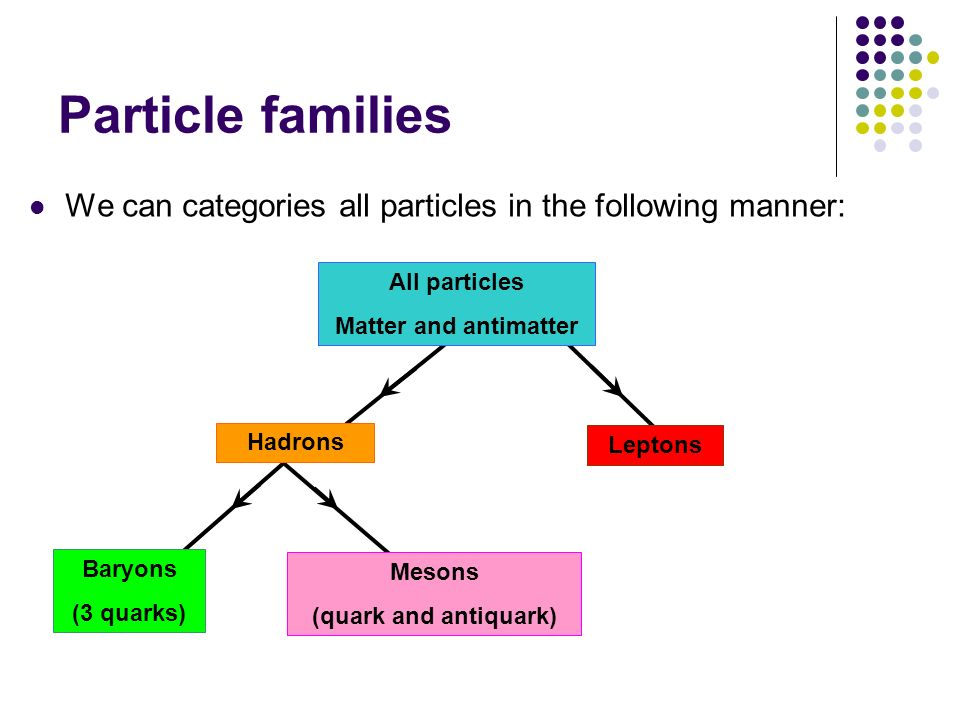 Particle families We can categories all particles in the following manner: All particles. Matter and antimatter.