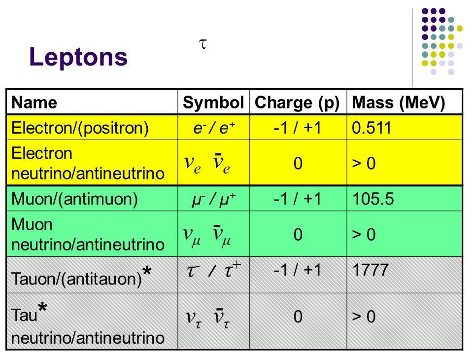 Leptons τ τ- / τ+ - νe νe - νμ νμ - ντ ντ Name Symbol Charge (p)