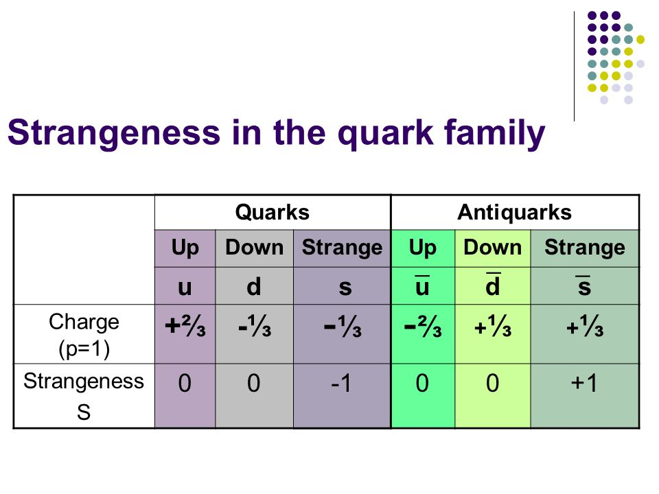 Strangeness in the quark family