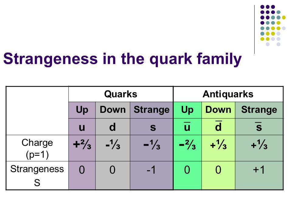 Strangeness in the quark family