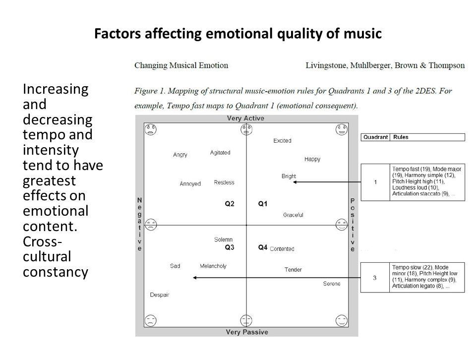 Factors affecting emotional quality of music