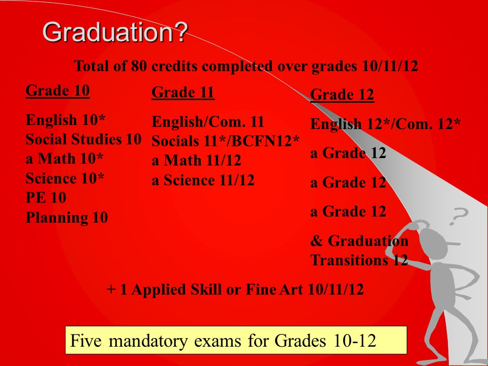 Graduation Five mandatory exams for Grades 10-12