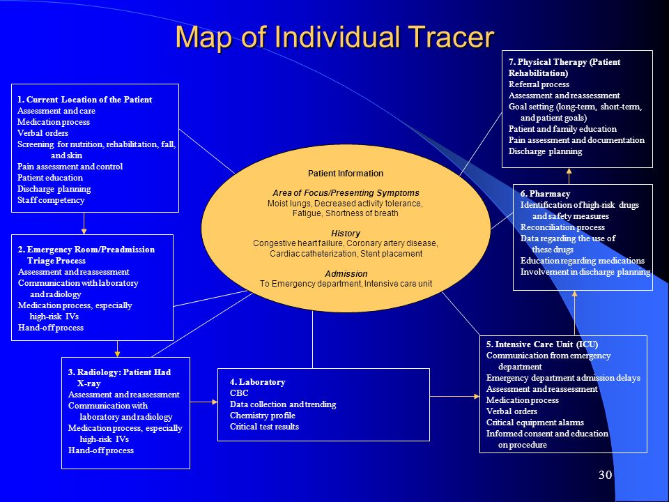 Map of Individual Tracer