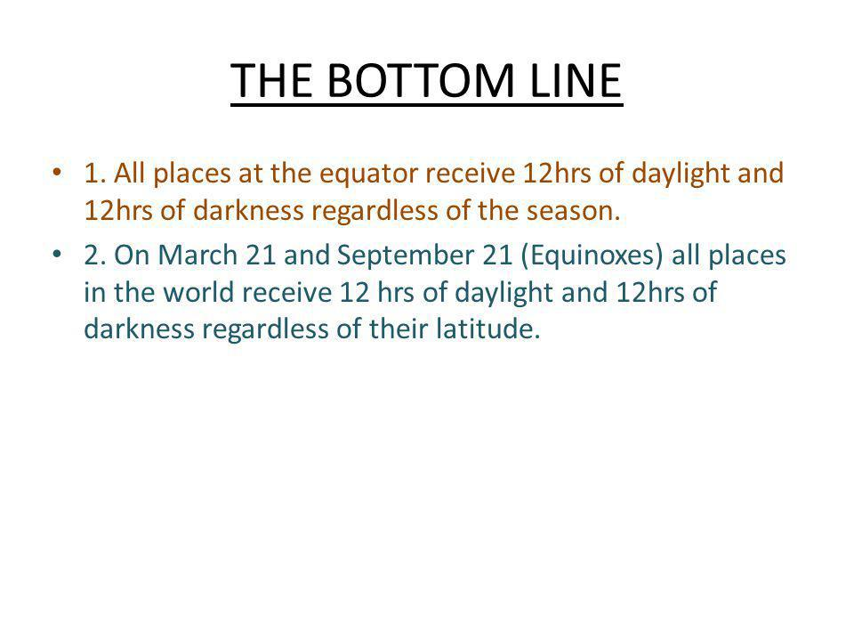 THE BOTTOM LINE 1. All places at the equator receive 12hrs of daylight and 12hrs of darkness regardless of the season.