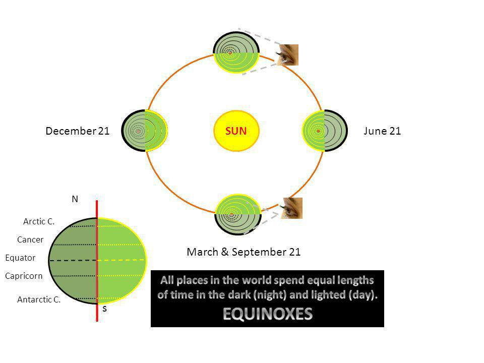 EQUINOXES SUN December 21 June 21 March & September 21