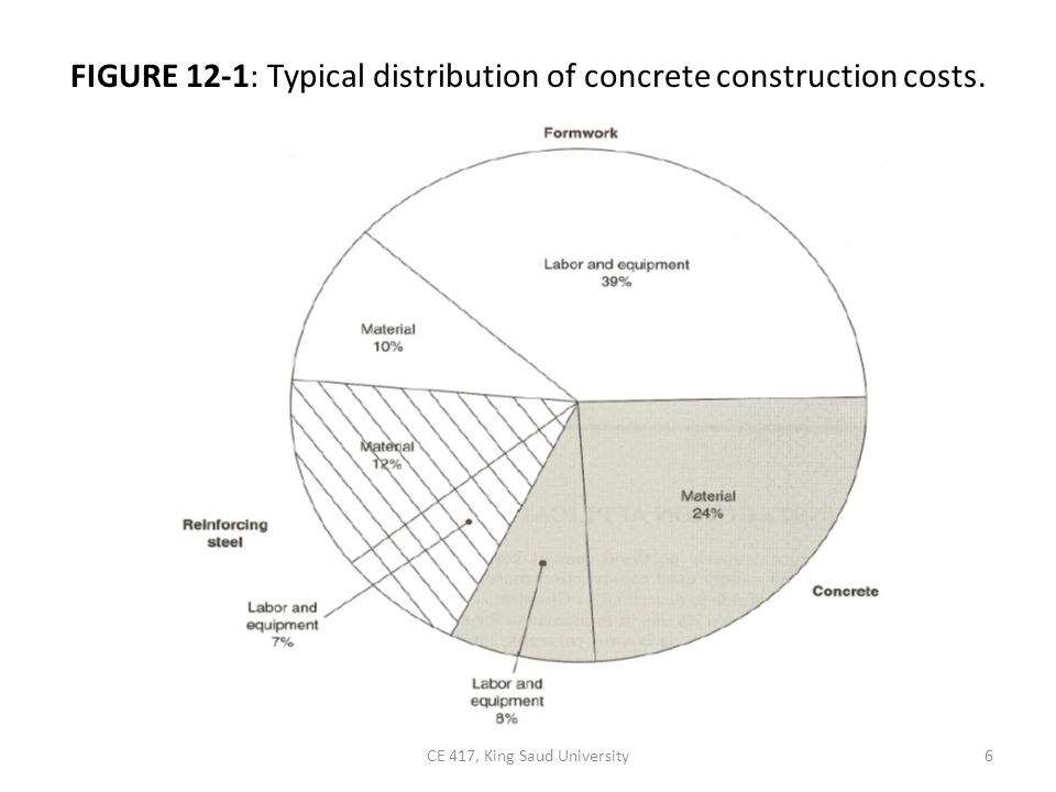 FIGURE 12-1: Typical distribution of concrete construction costs.