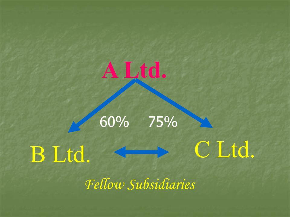 A Ltd. 60% 75% C Ltd. B Ltd. Fellow Subsidiaries
