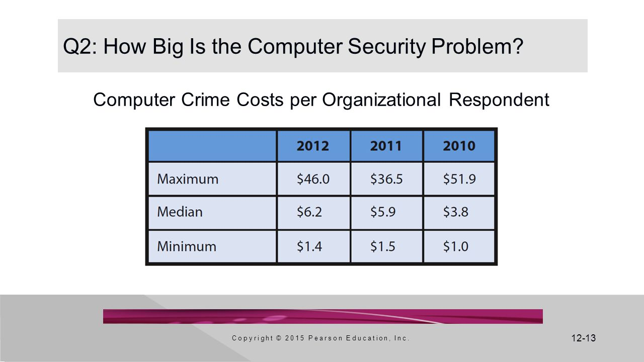 Q2: How Big Is the Computer Security Problem