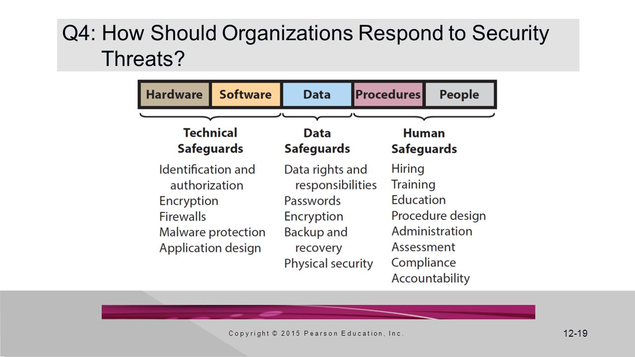 Q4: How Should Organizations Respond to Security Threats