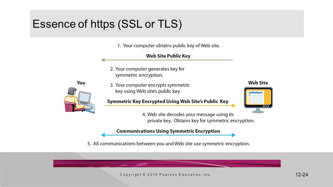 Essence of https (SSL or TLS)