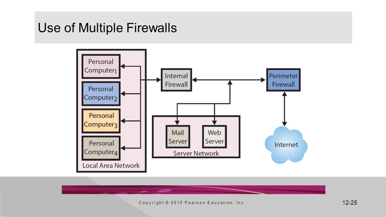 Use of Multiple Firewalls