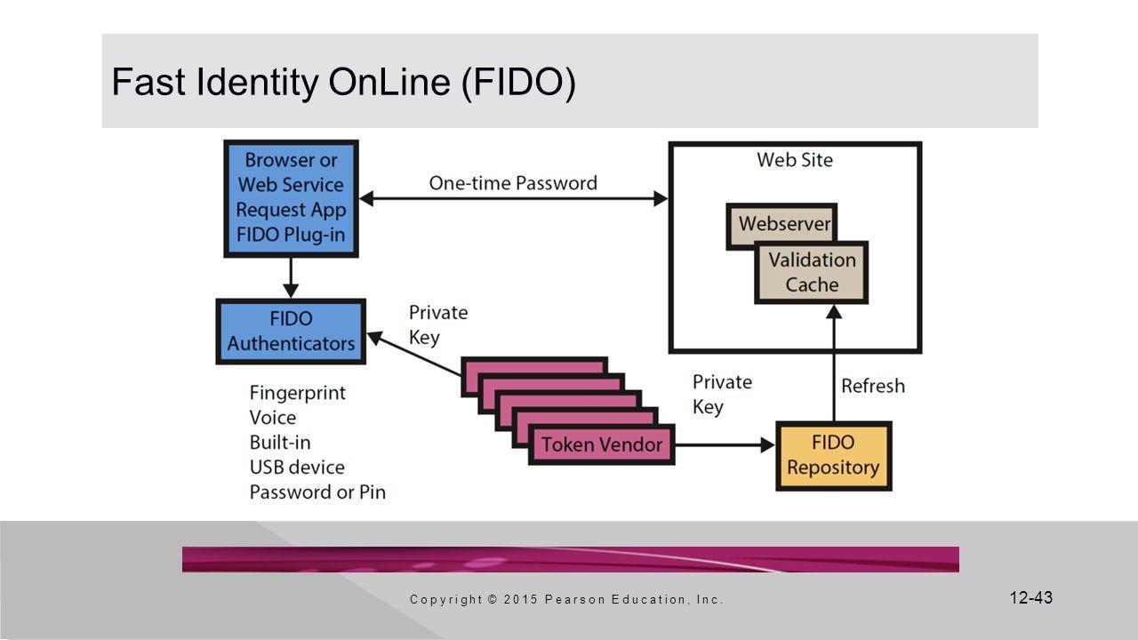 Fast Identity OnLine (FIDO)