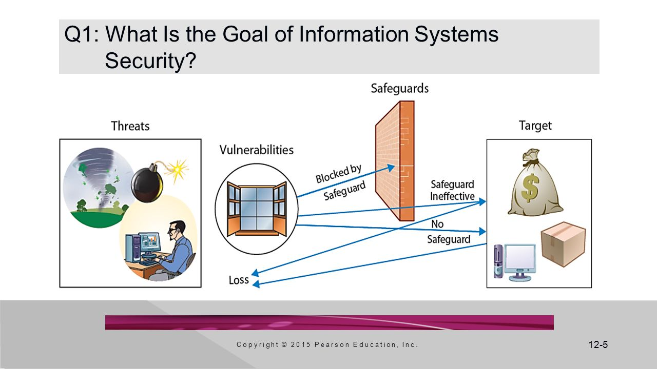 Q1: What Is the Goal of Information Systems Security