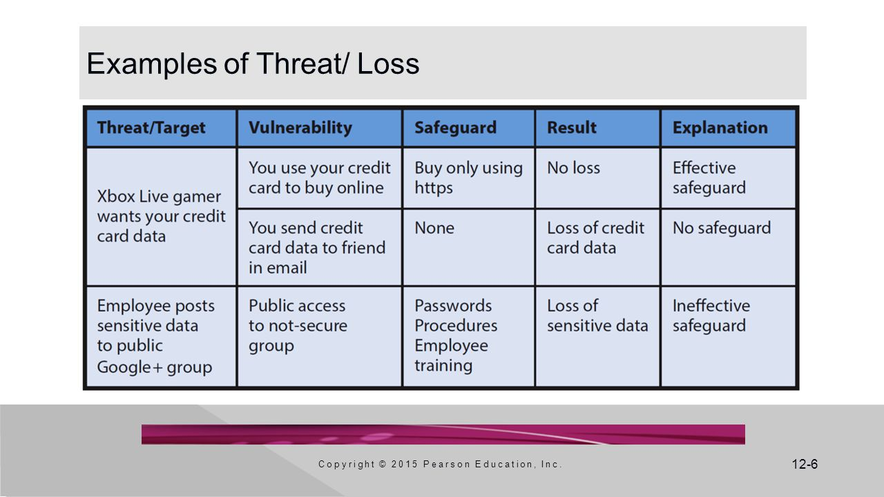 Examples of Threat/ Loss